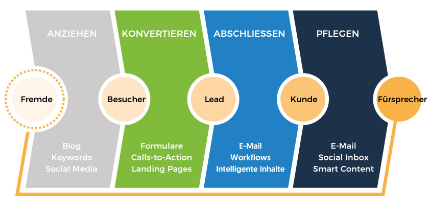 Grafik Sales Funnel von Hubsspot